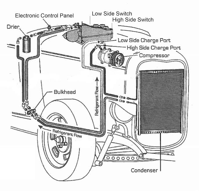 Air Conditioning System Operation Of Car Air Conditioning System